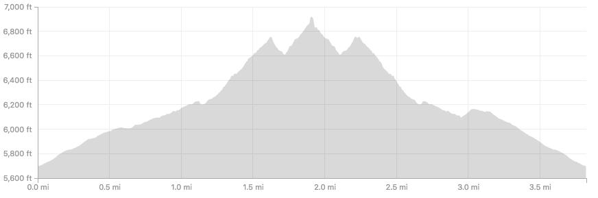 Flatirons Loop Trail elevation profile