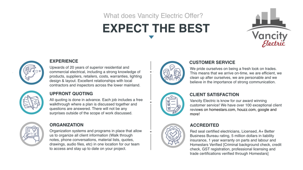 VANCITY ELECTRIC IS EXPERIENCED, QUOTE UPFRONT, ORGANIZED, CUSTOMER SERVICE FOCUSED, ACCREDITED WITH SATISFIED CLIENTS