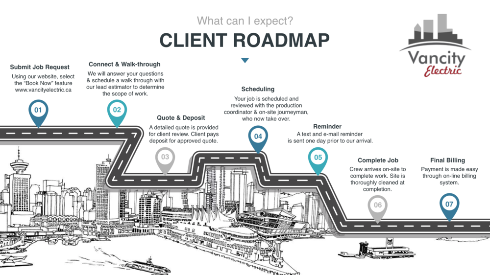 VANCITY ELECTRIC PROVIDES A ROADMAP FOR THE CUSTOMER EXPERIENCE FROM JOB REQUEST, TO WALK THROUGH, TO QUOTE, TO DEPOSIT, TO SCHEDULING, TO REMINDER, TO JOB COMPLETION TO FINAL BILLING
