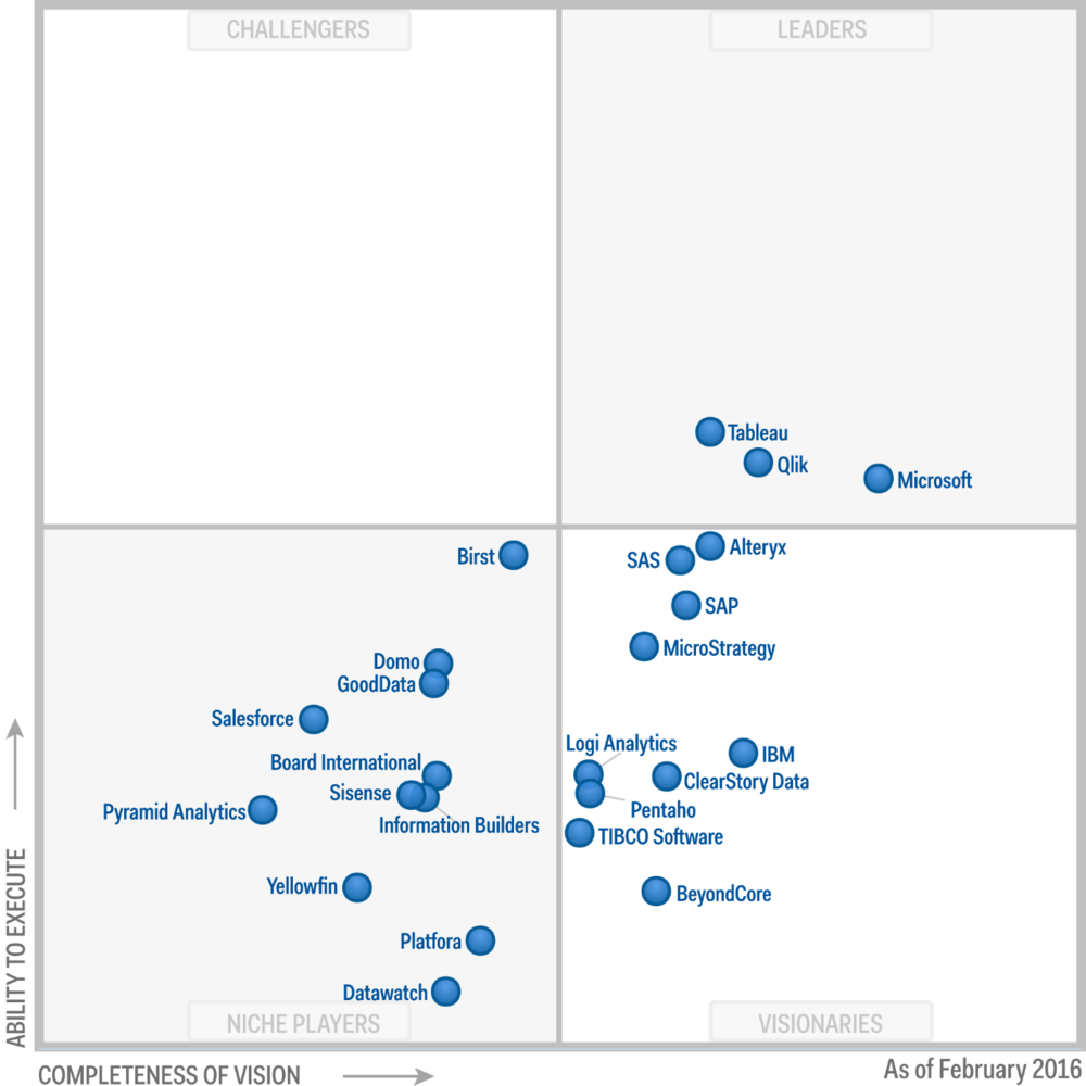 Gartner's Magic Quadrant for Business Intelligence and Analytics Platforms