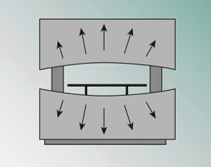 Exaggerated depiction of the deformation of the top and bottom beams of the press brake.