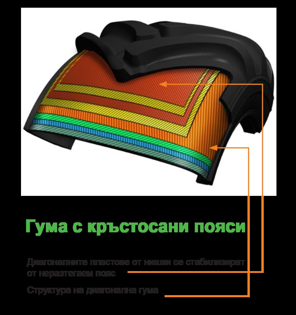 - Днес, повечето производители на диагонални гуми, избират тази конструкция с подсилени пояси, тъй като се комбинират много от предимствата на радиалните и диагоналните гуми