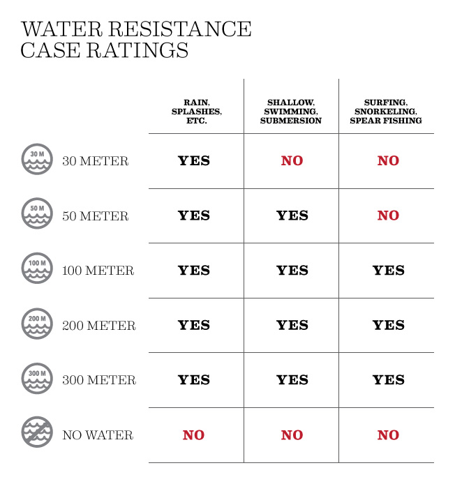 a guide to water resistance wristtimes