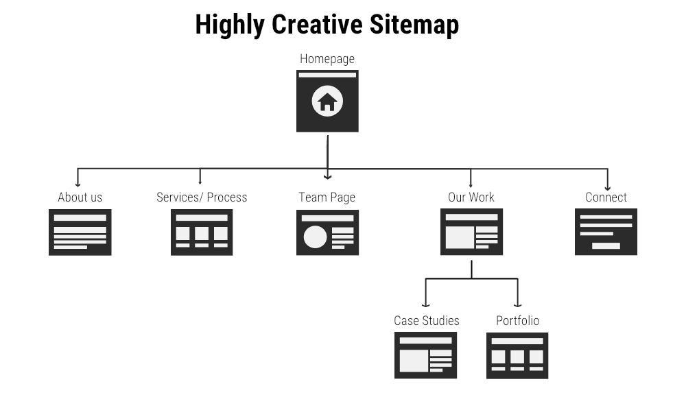 Started off with a sitemap -