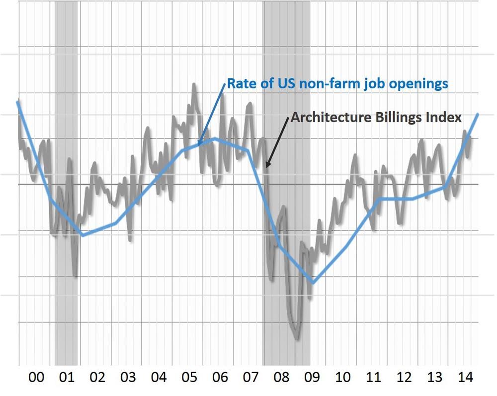 Sources: AIA Architecture Billing Index, illustrated atwww.calculatedriskblog.com; Job data from U.S. Bureau of Labor Statistics, Job Openings &Labor Turnover Survey (JOLTS).