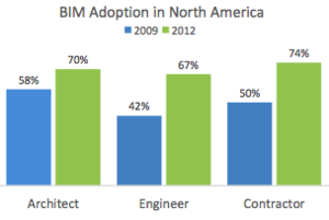 Autodesk: Post-occupancy BIM for Owners