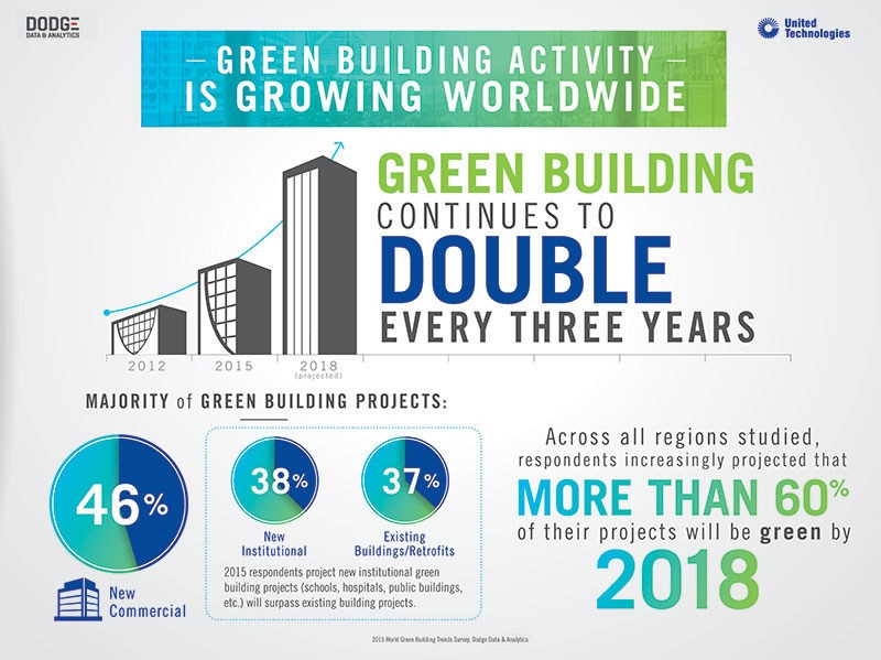 Green light: Research from United Technologies and Dodge Data shows green construction doubling every three years.