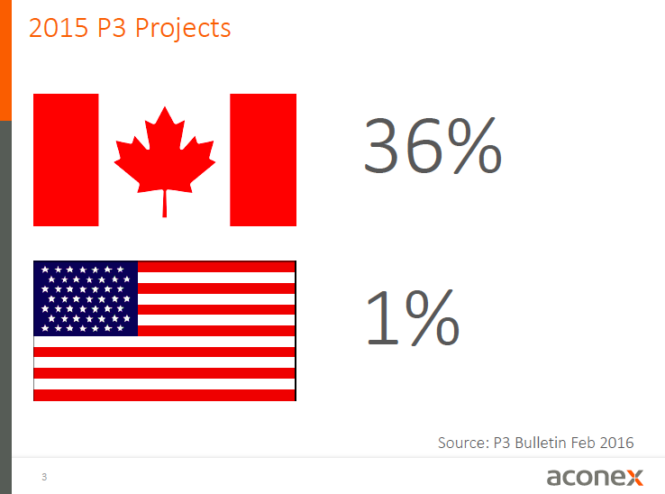 Oh Canada: More than a third went P3 in '15.