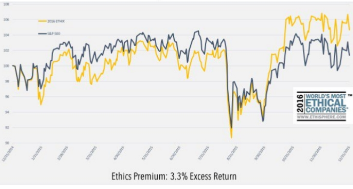 MEASURABLE DIFFERENCE: Chart tracks 2015 market performance of Ethisphere honorees (gold) v. S&P 500 (blue).