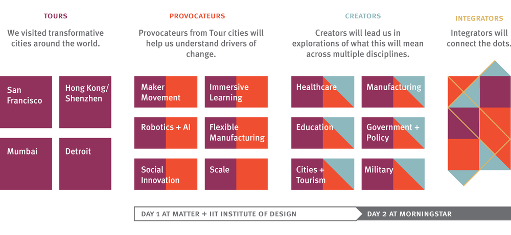 Provocateurs During the first morning, provocateurs will challenge us by presenting ideas driving change. These will include the confluence of robotics and AI, the emergence of the maker movement, carrying out sustainable design while world's middle class grows another billion people, the rise of innovation in China and India, and the trend to applying strategic design to social challenges. Creators In the afternoon of the first day, creators we will lead small groups in exploring how these provocations will impact industries, services, environments, information, and strategy. The application areas will include broad areas like health, learning, work, the future of food, social innovation, the changing nature of design services, and the role of innovation centers inside organizations. Brief share outs will take place on the second morning. Integrators During the last afternoon, integrators will transform wide-ranging ideas from the previous 36 hours into enlightened insights via on-stage discussions and debates. Integrators will describe early indicators of how design and strategy are changing. Venues May 19 day, MATTER and IIT Institute of Design May 19 evening, IA Collaborative May 20, Morningstar