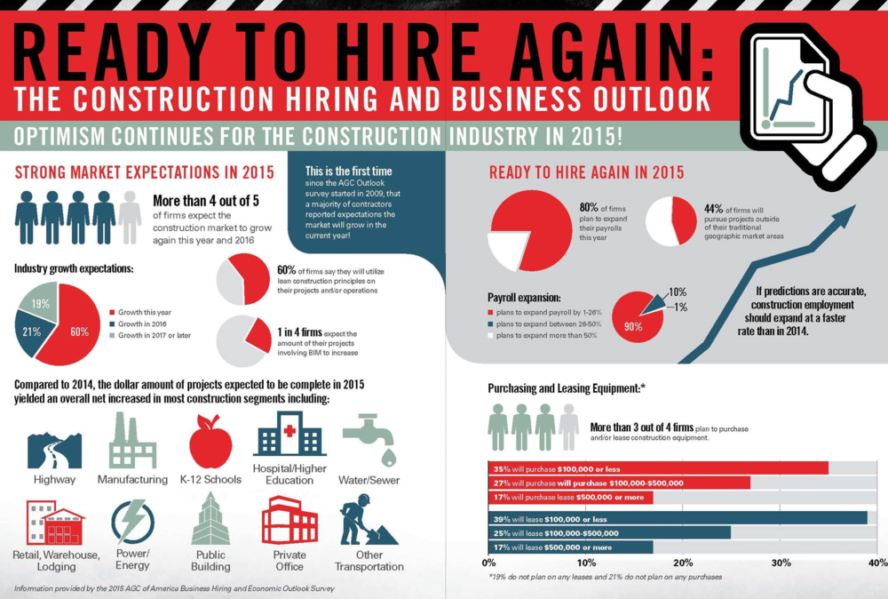 Drumbeat: AGC Report (Jan 2015) > Ready to Hire Again: The 2015 Construction Industry Hiring and Business Outlook.