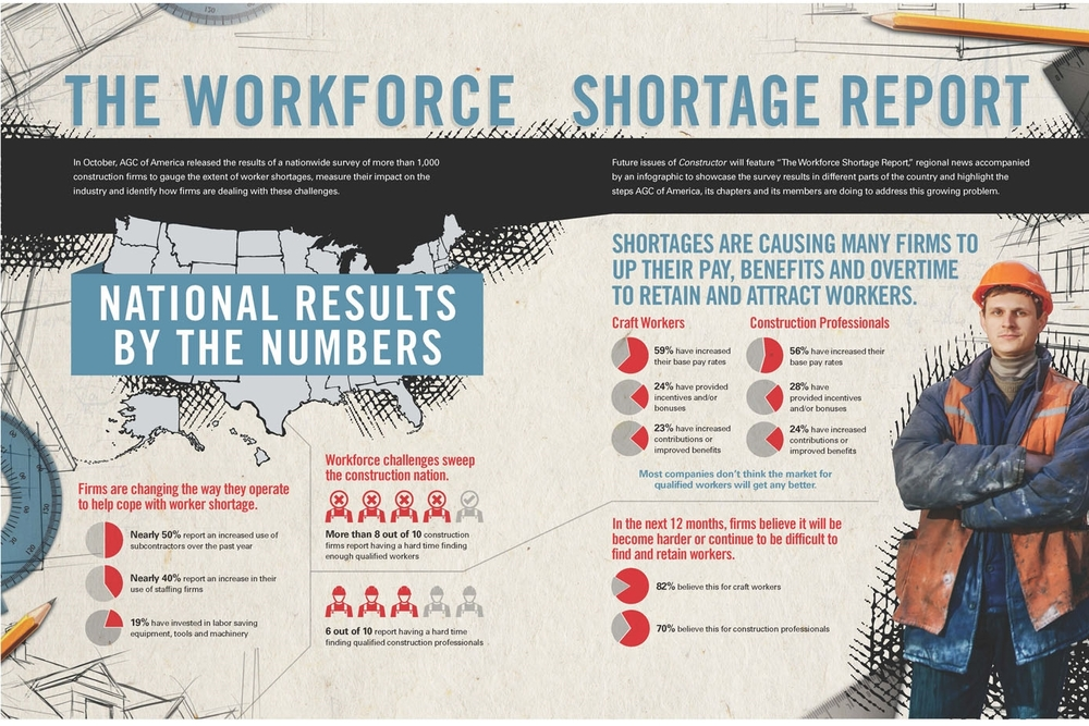 AGC Workforce Shortage Report, December 2014.