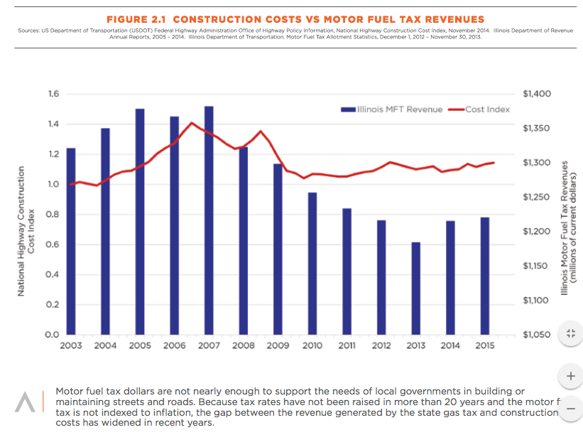 Sources: U.S. Dept. of Transportation; Federal Highway Administration, Office of Highway Policy Information, National Highway Construction Cost Index, November 2014. Illinois Dept. of Revenue, Annual Reports, 2005 – 2014. Illinois Dept. of Transportation. Motor Fuel Tax Allotment Statistics, December 1, 2012 – November 30, 2013.