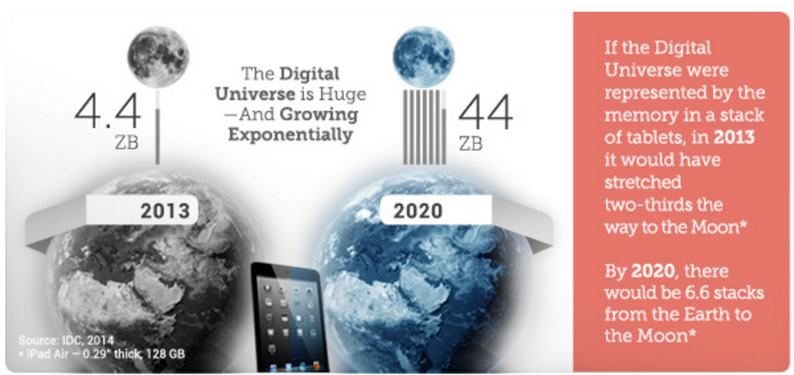According to EMC, the digital universe by 2020 will contain nearly as many digital bits as there are stars. It is doubling in size every two years, and by 2020 the digital universe will reach 44 zettabytes, or 44 trillion gigabytes.