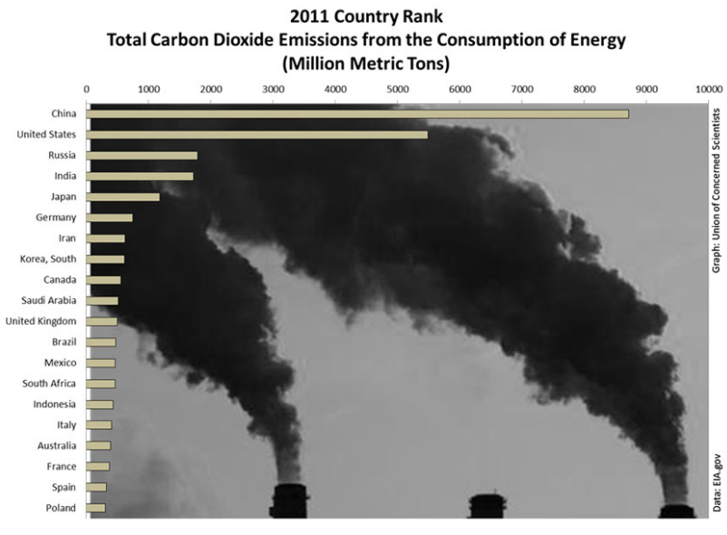Latest report card: As China and the U.S. go regarding CO2 emissions, so goes the world. According to USDOE's Energy Information Agency, the two nations alone emit more than 40% of global consumption. (Union of Concerned Scientists.) Below:According to a study released this spring, more than 8.1 million people worldwide are now employed by the renewable energy industry, up 5% from 2015.--Renewable Energy and Jobs – Annual Review 2016.
