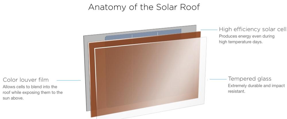 Anatomy_solar_tile