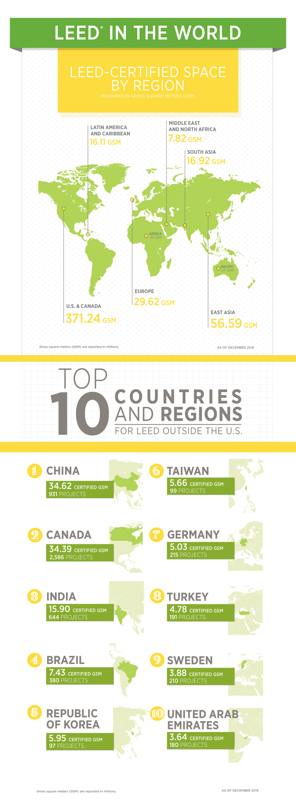 Top 10 Countries 2016-01.png