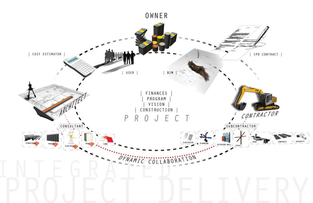 All for one: Integrated project delivery (IPD) binds owner, architect, and builder as equals and frequently integrates consulting engineers and subcontractors in the conceptual phases as a means of achieving early consensus on key building components. (Image courtesy of ArchDaily)