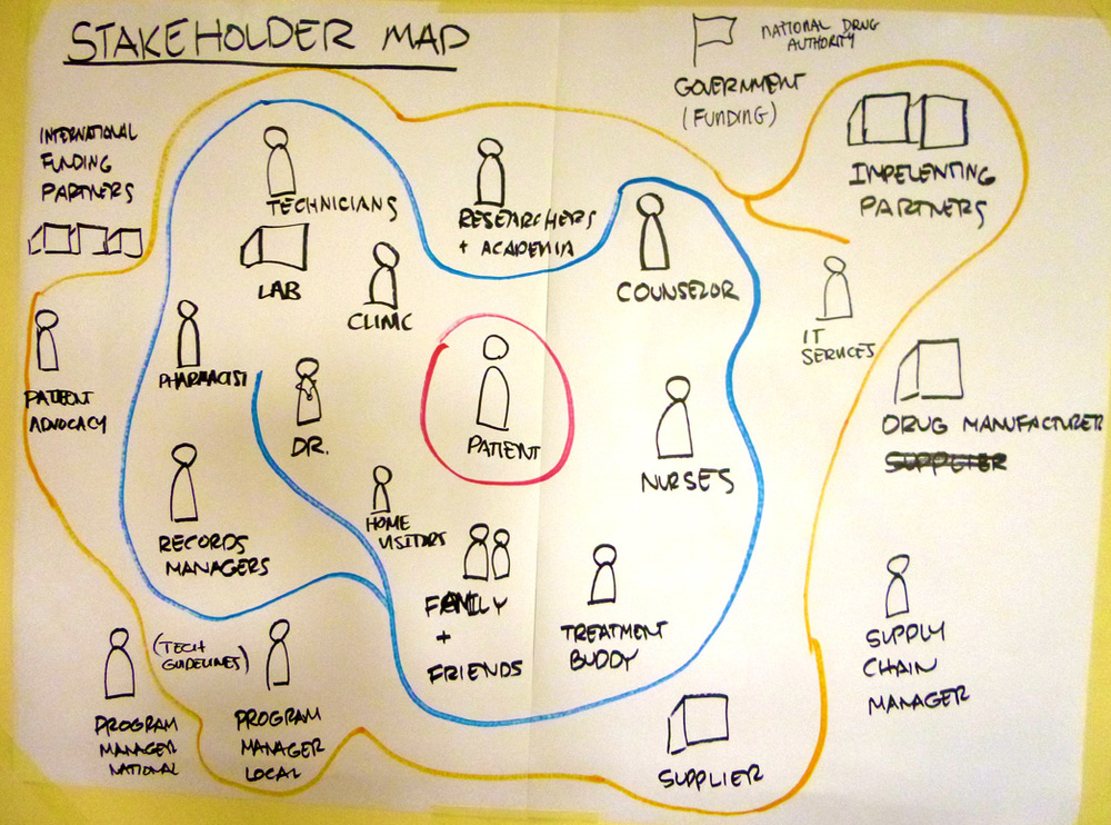 Method: stakeholder map. Drawing a map of the stakeholders helped frame the problem as part of a large system.