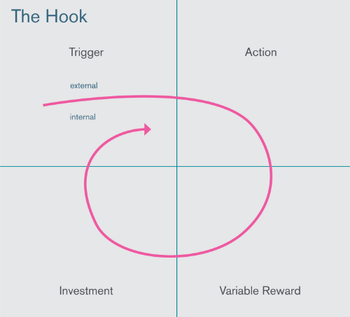 Framework: The Hook. Participants used this framework to develop concepts that inspire habitual behavior change.