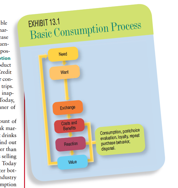 Basic Consumption Process
