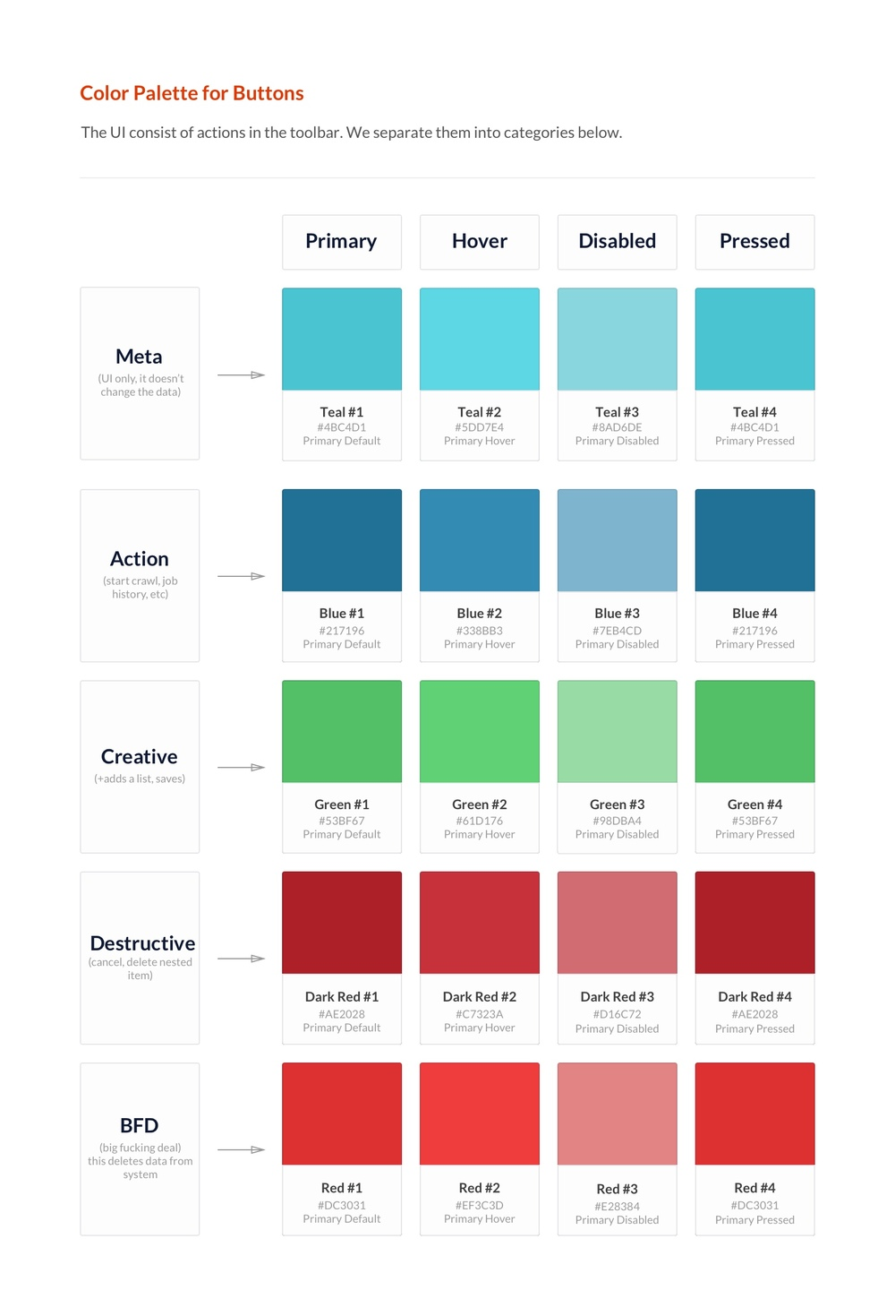 color palette getting more defined based on button actions and their hierarchy.