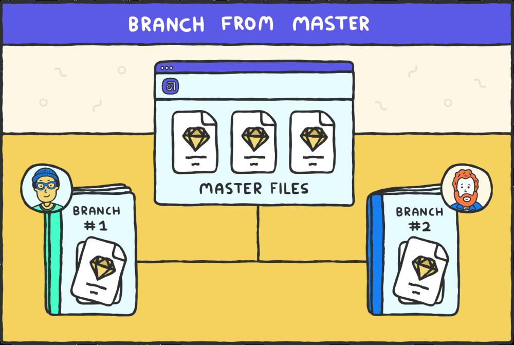 Step 3: start a branch