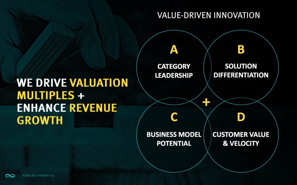 The four innovation value levers.
