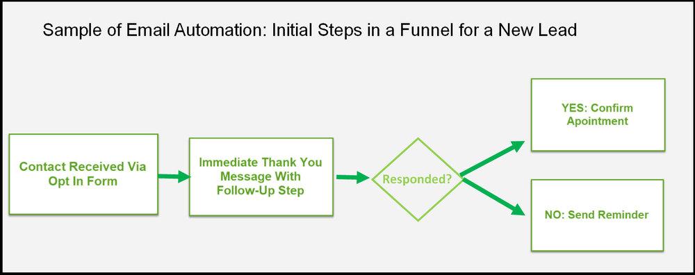Sample_Email_Automation_Diagaram_B2B_Lead.jpg