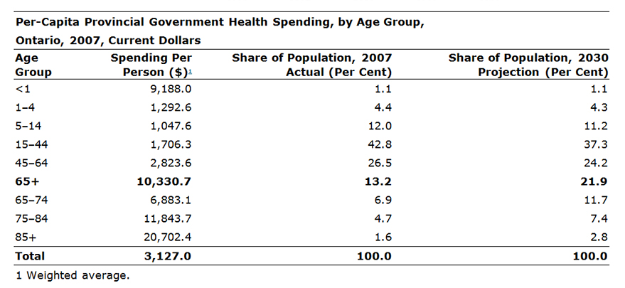 Sources:  Canadian Institute for Health Information, Statistics Canada and Ontario Ministry of Finance population projections (Fall 2009).