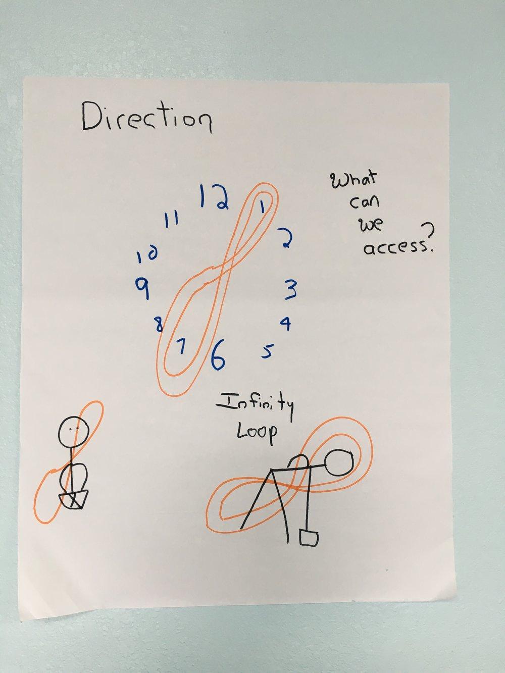 1 to 7 infinity loop 2018.jpg