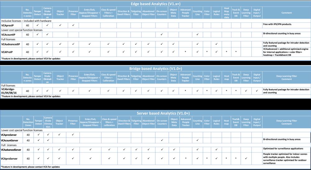 VCA-license-matrix-for-IP-Bridge-Core-Feb-2019-(3).png