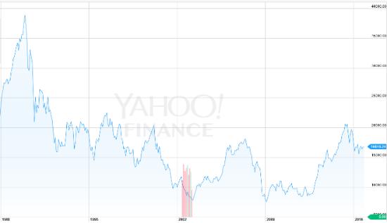 Yahoo! Finance as of September 30, 2016.