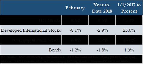 Feb 2018 Volatility.png