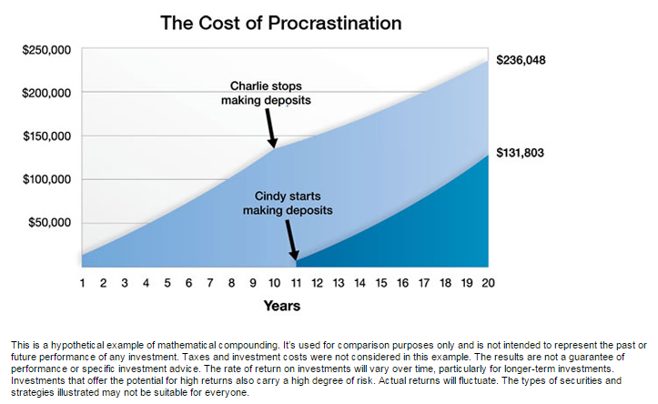 cost of procrastination gretchen stangier financial portland oregon