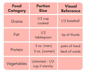 How To Determine Proper Portions.jpg