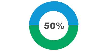 donut chart 50.png