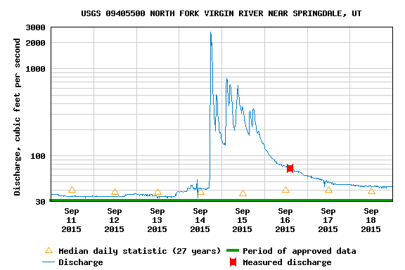 Graph of the water flow levels resulting from a flash flood just prior to my arrival.