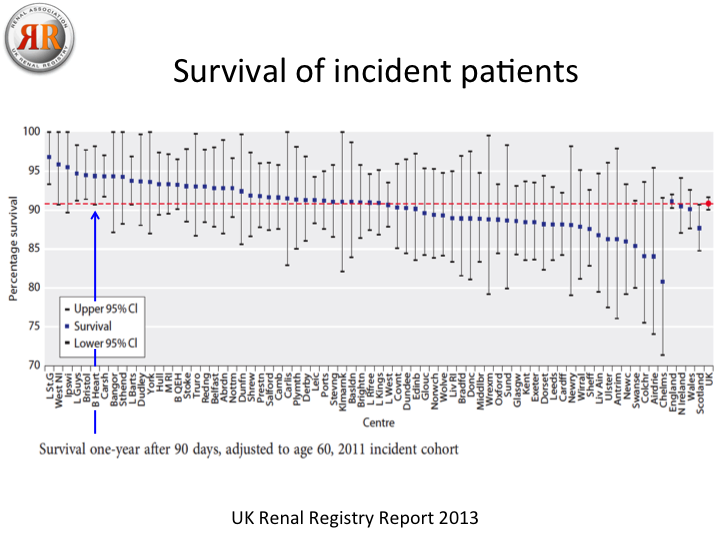 The rate of survival one year after starting dialysis in each dialysis unit in the UK. This takes into account differences in the age of patients but not the level of social deprivation, which is high in parts of Birmingham