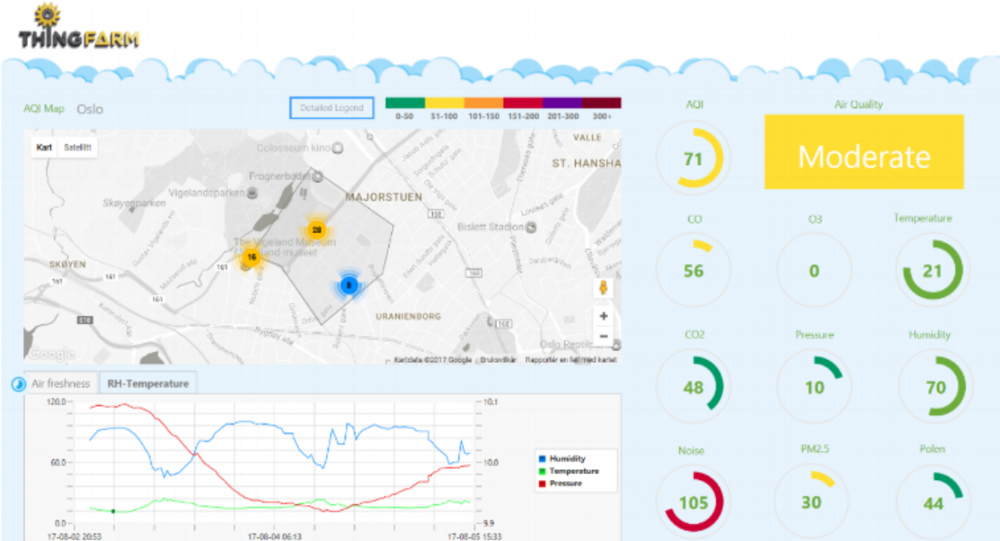 Monitoring Real-Time Air-Quality Data & Combining With Urbanization Data - Delivered in dynamically & statically reports