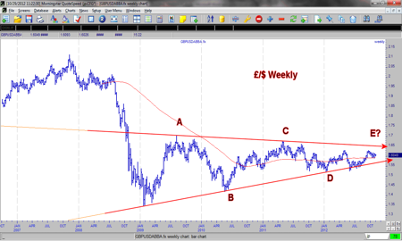 Trading Triangle: GBPUSD's five-stage example