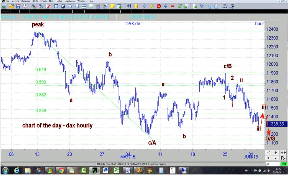 German Dax Trading Chart