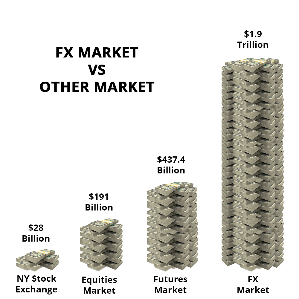 forex trading market