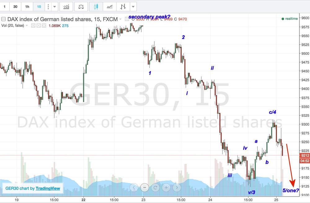 Dax Trading Chart Analysis