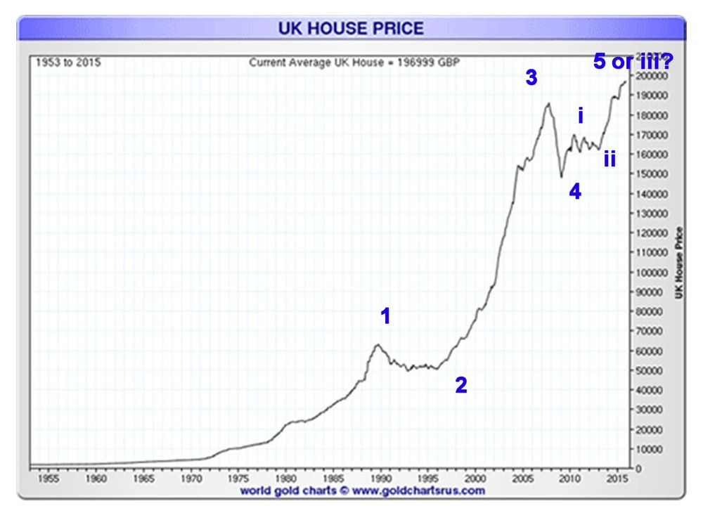 UK House Price Chart Analysis 1953-2015