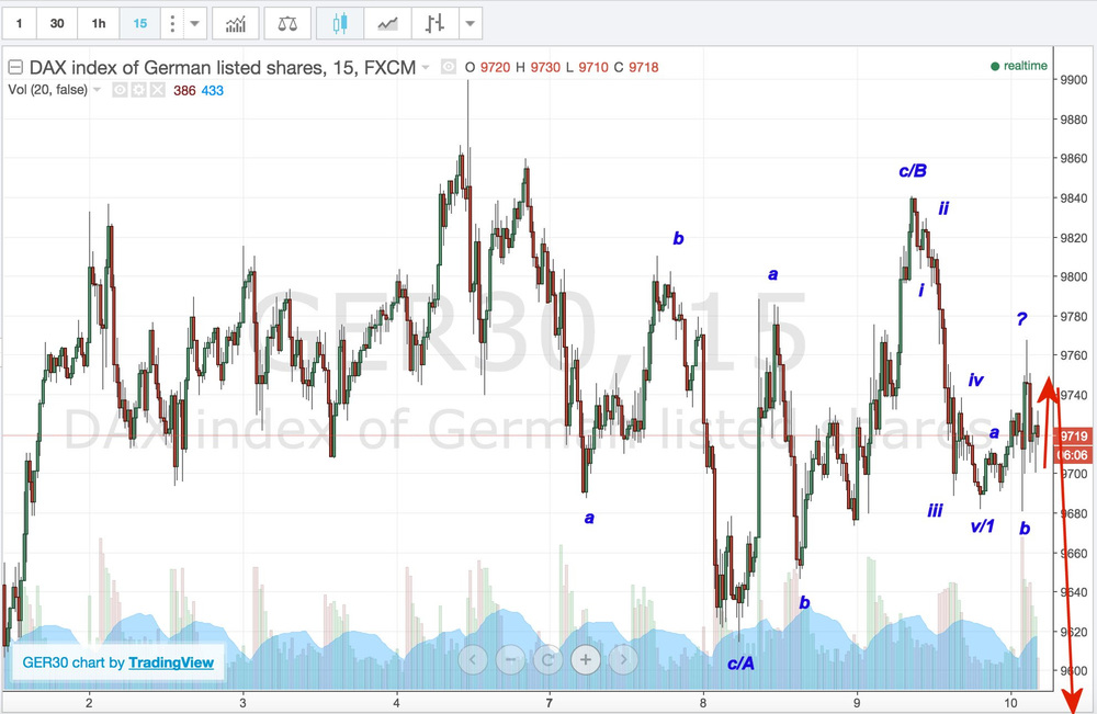 The German Dax Image