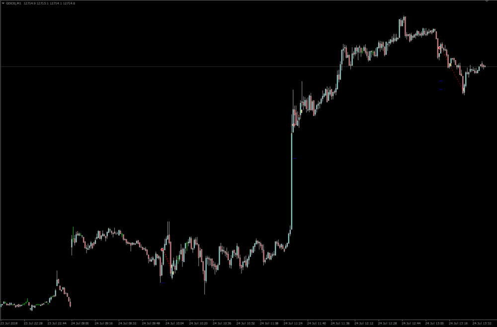 Image of trades leading to +41 profit on the German Dax