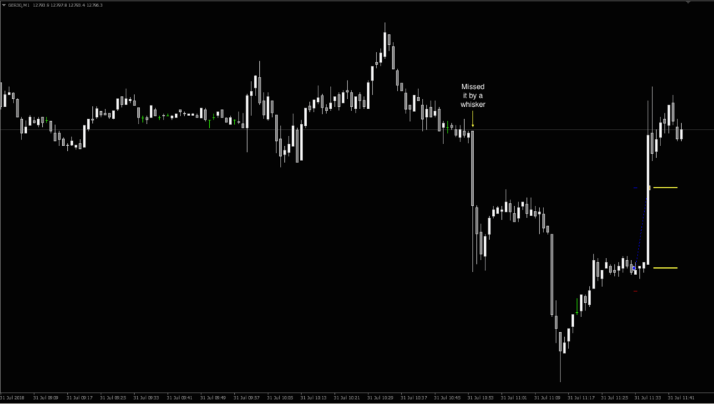 Image of German Dax Chart Long Trade