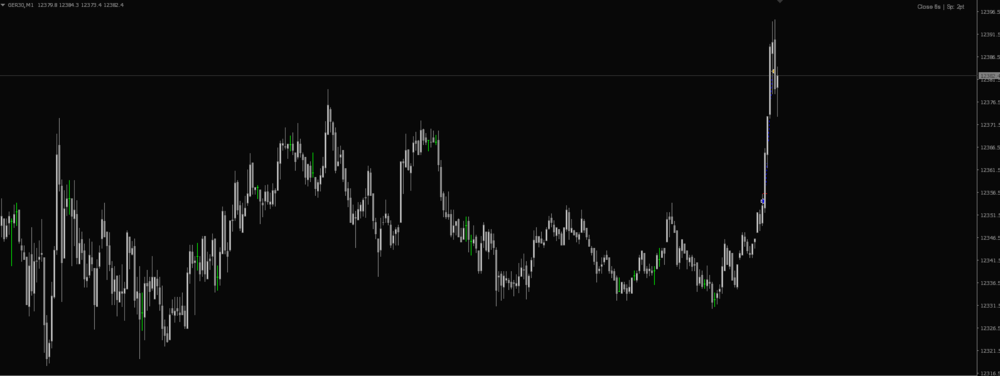 Image of Dax Trading Chart 2018
