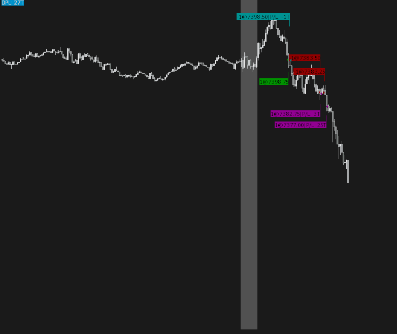 Image of Trading Chart NQ Futures Showing Entries & Exits